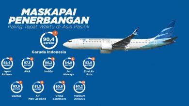 GARUDA MENJADI MASKAPAI ON TIME DI ASEAN BULAN OKTOBER